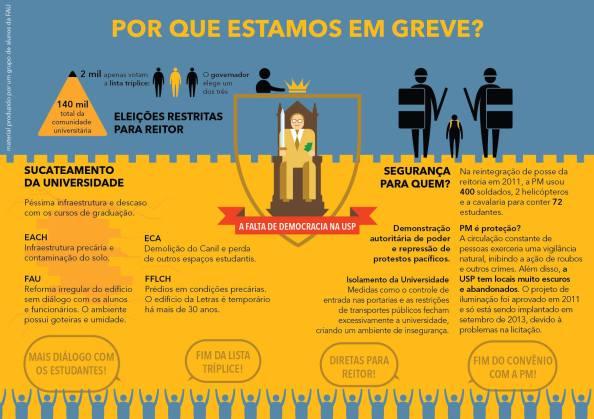 infográfico greve por estudantes da FAU